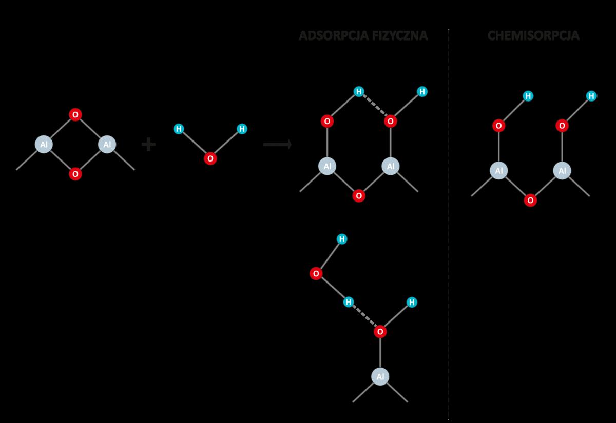 Adsorpcja na aktywnym tlenku glinu