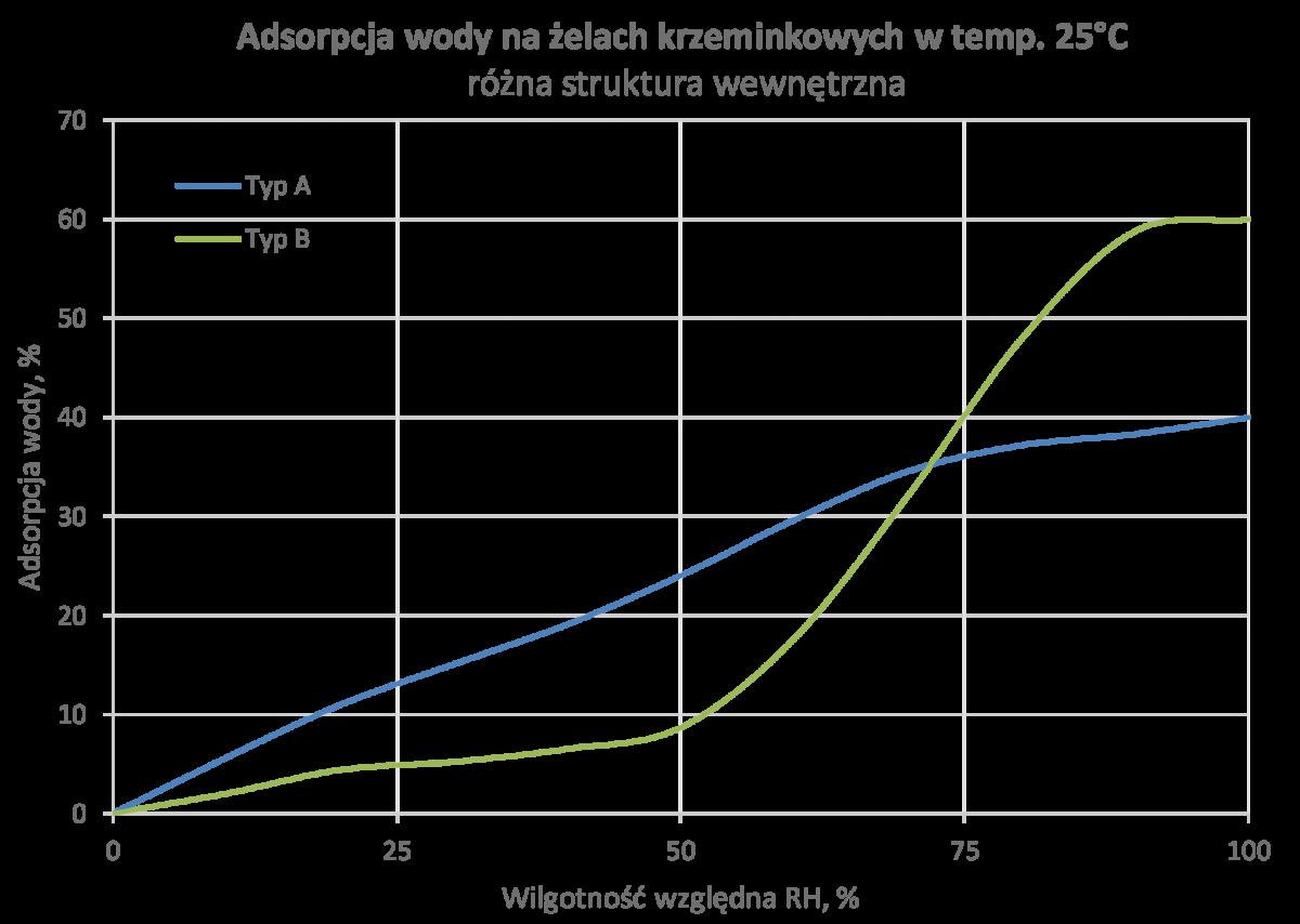 Adsorpcja wilgoci przez żel krzemionkowy (silica gel)