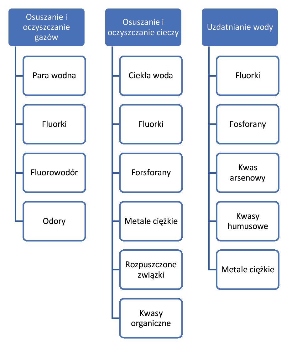 Schemat zastosowania aktywnego tlenku glinu